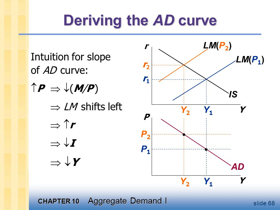 Monetary policy and the AD curve