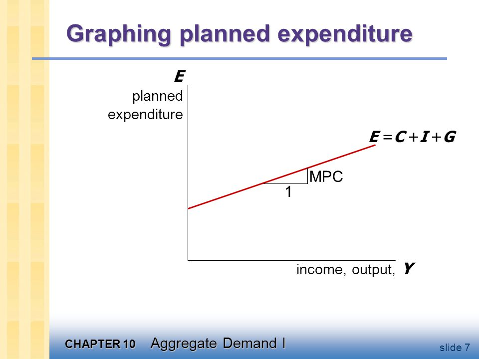 Graphing the equilibrium condition