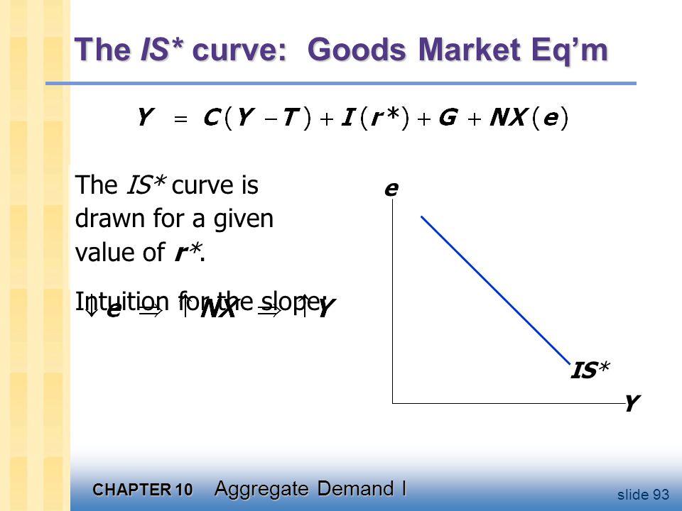 The LM* curve: Money Market Eq'm