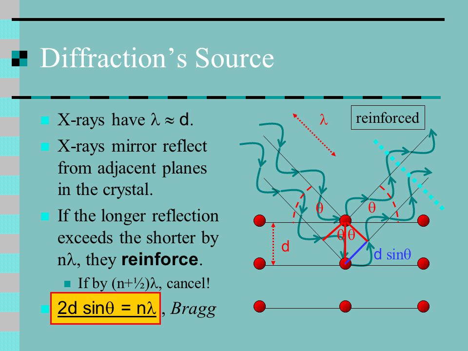Diffraction's Source X-rays have   d.