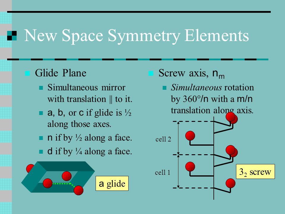 New Space Symmetry Elements