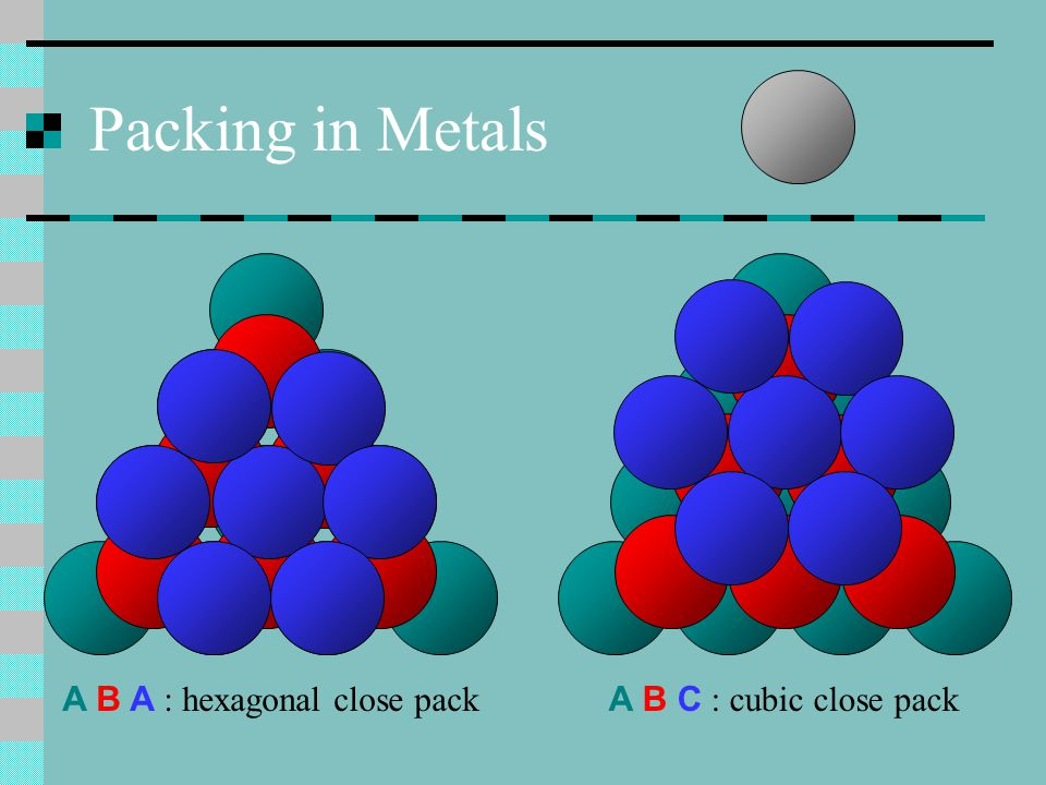 A B A : hexagonal close pack