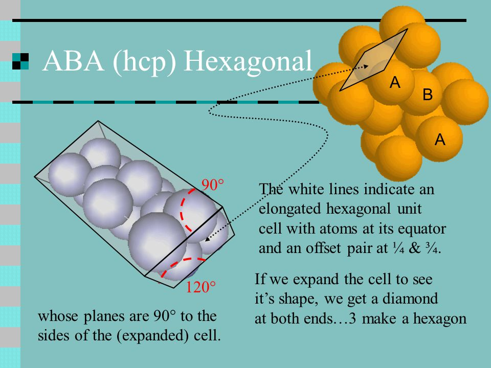 ABA (hcp) Hexagonal A B 90° The white lines indicate an