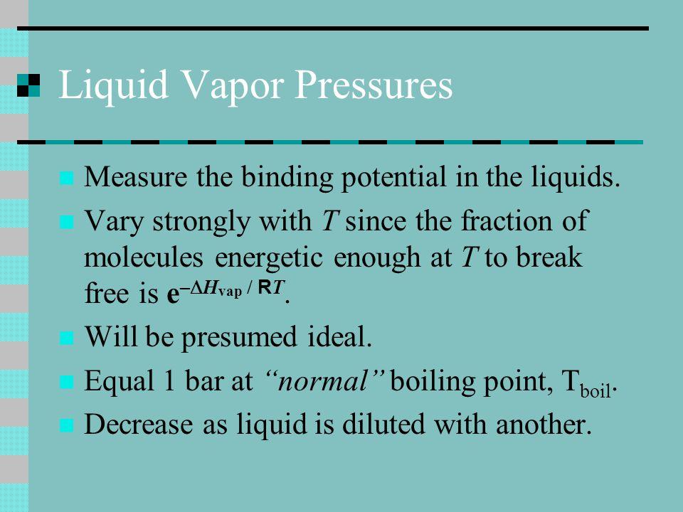 Liquid Vapor Pressures