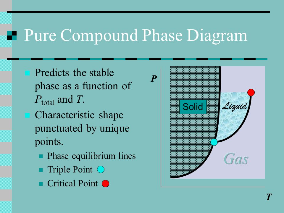Pure Compound Phase Diagram