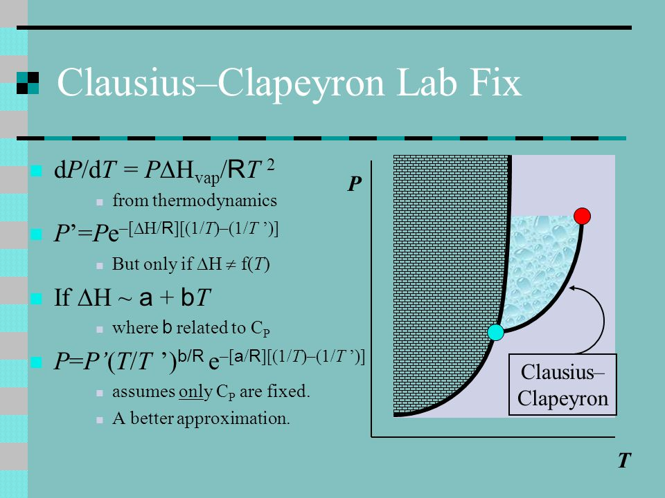 Clausius–Clapeyron Lab Fix