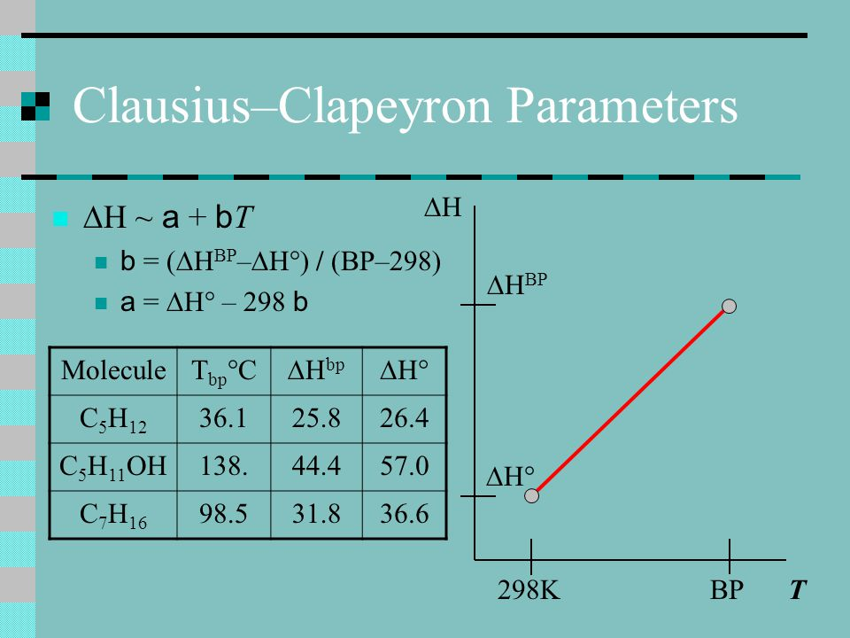Clausius–Clapeyron Parameters