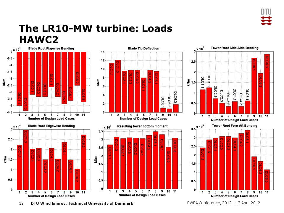The LR10-MW turbine: Loads HAWC2