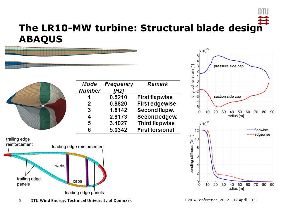 The LR10-MW turbine: Structural blade design ABAQUS