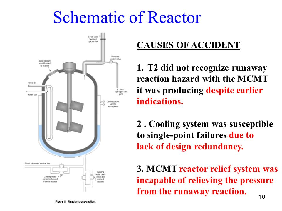 Schematic of Reactor CAUSES OF ACCIDENT T2 did not recognize runaway