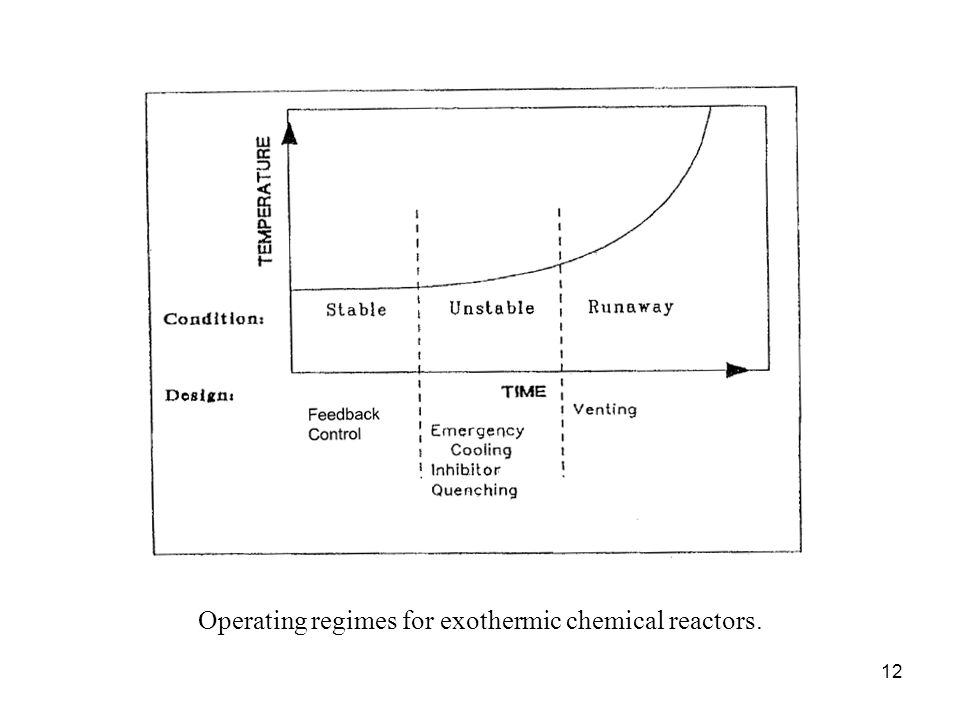 Operating regimes for exothermic chemical reactors.