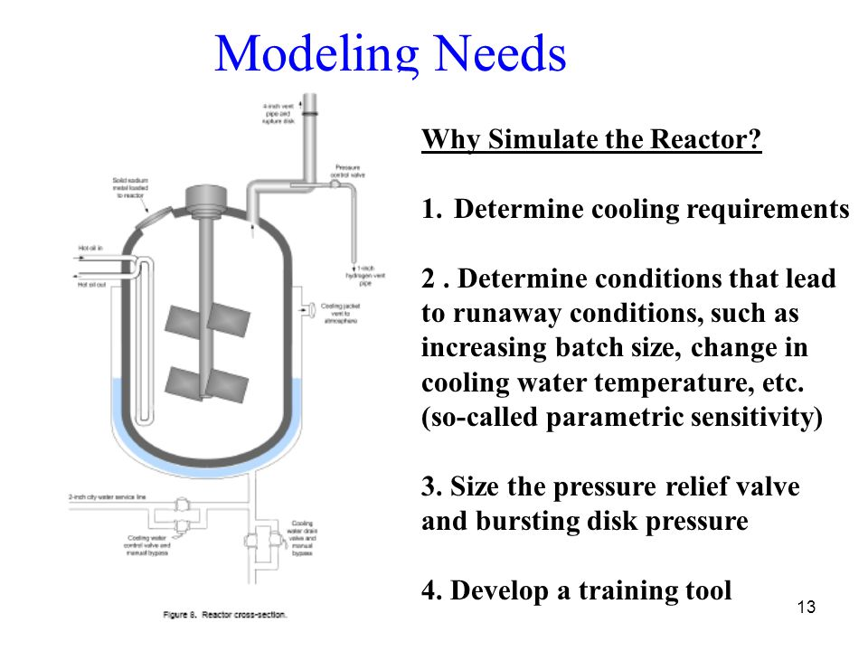 Modeling Needs Why Simulate the Reactor