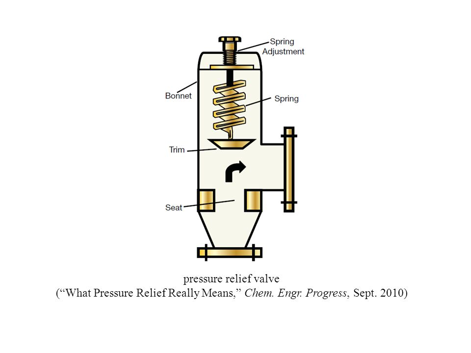 pressure relief valve ( What Pressure Relief Really Means, Chem. Engr. Progress, Sept. 2010)