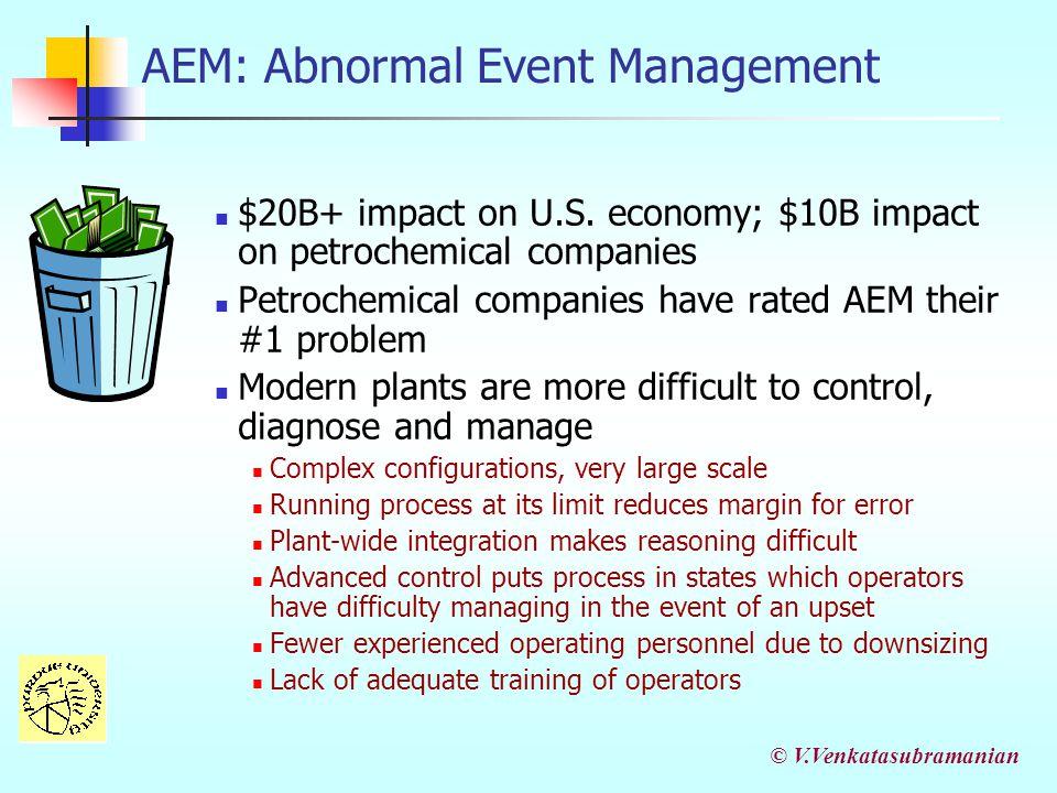 AEM: Abnormal Event Management