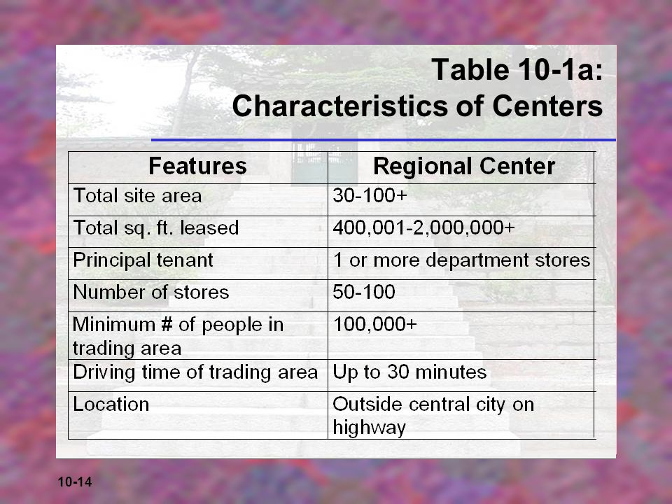Table 10-1a: Characteristics of Centers