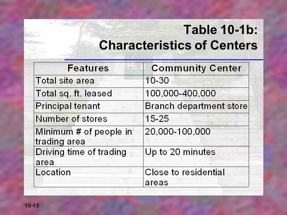 Table 10-1b: Characteristics of Centers