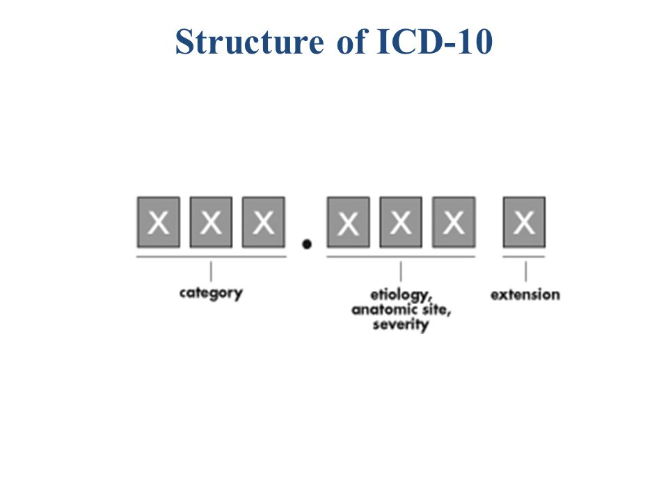 Structure of ICD-10