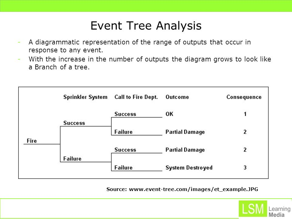 Event Tree Analysis A diagrammatic representation of the range of outputs that occur in response to any event.