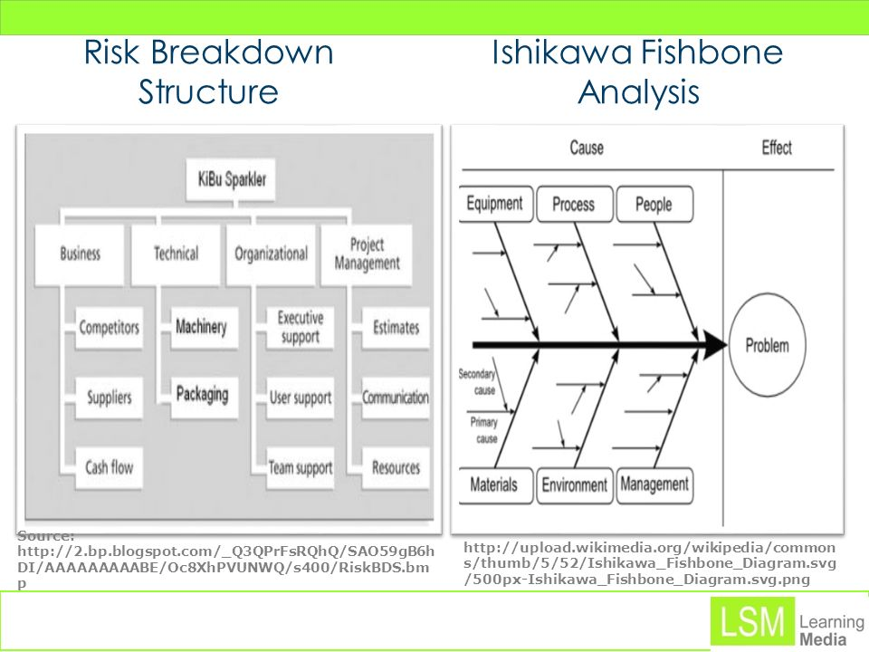 Risk Breakdown Structure Ishikawa Fishbone Analysis
