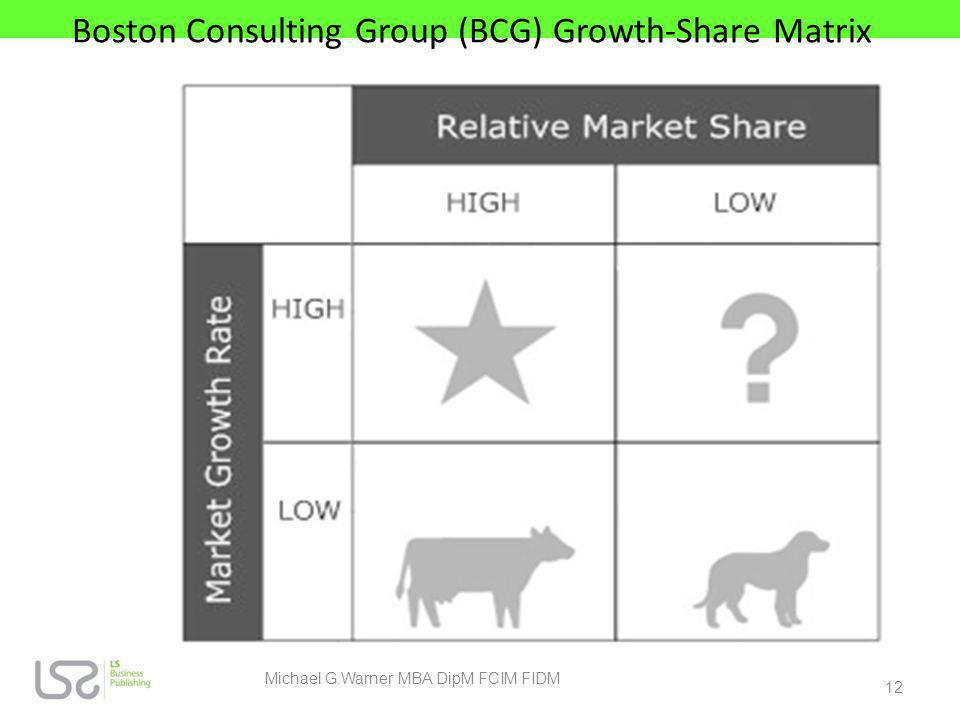 Boston Consulting Group (BCG) Growth-Share Matrix