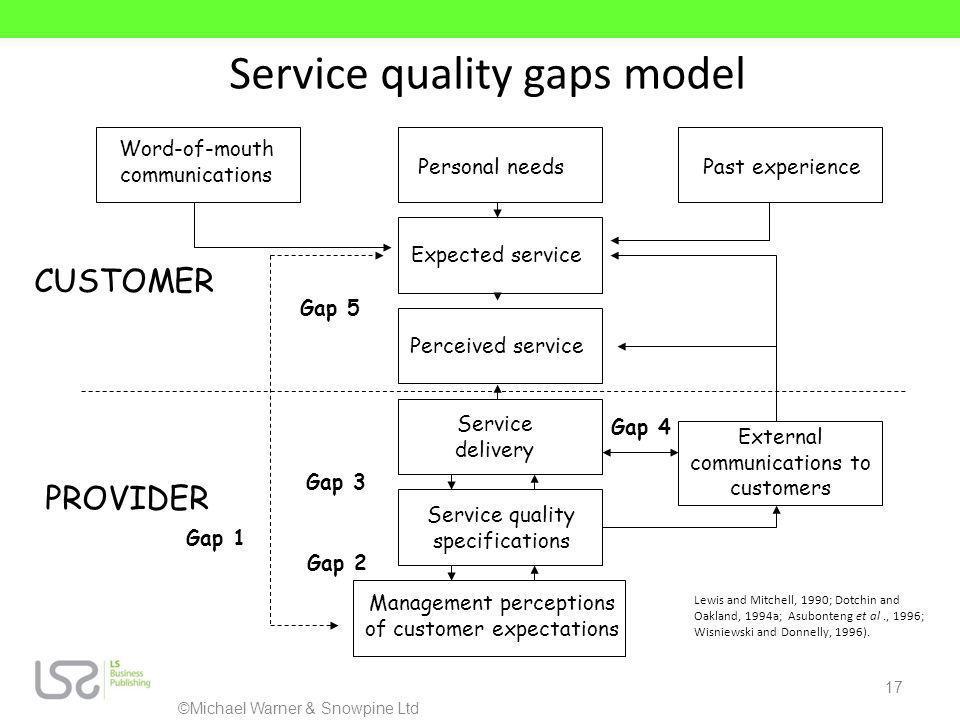 Service quality gaps model