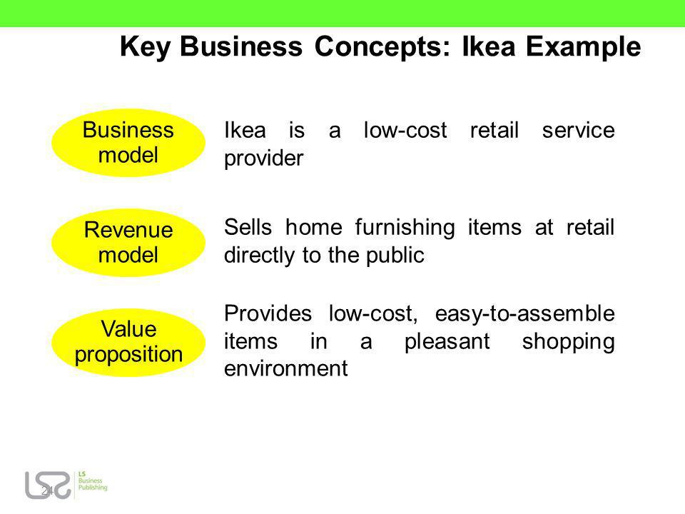 Key Business Concepts: Ikea Example