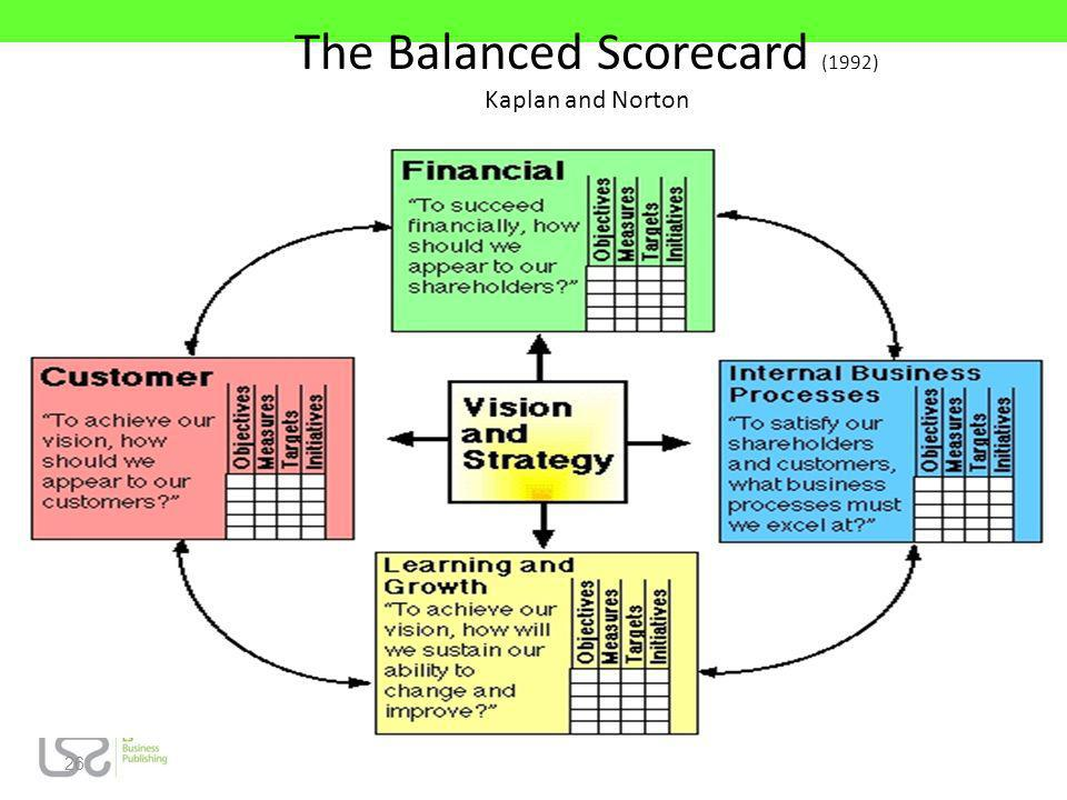 The Balanced Scorecard (1992) Kaplan and Norton