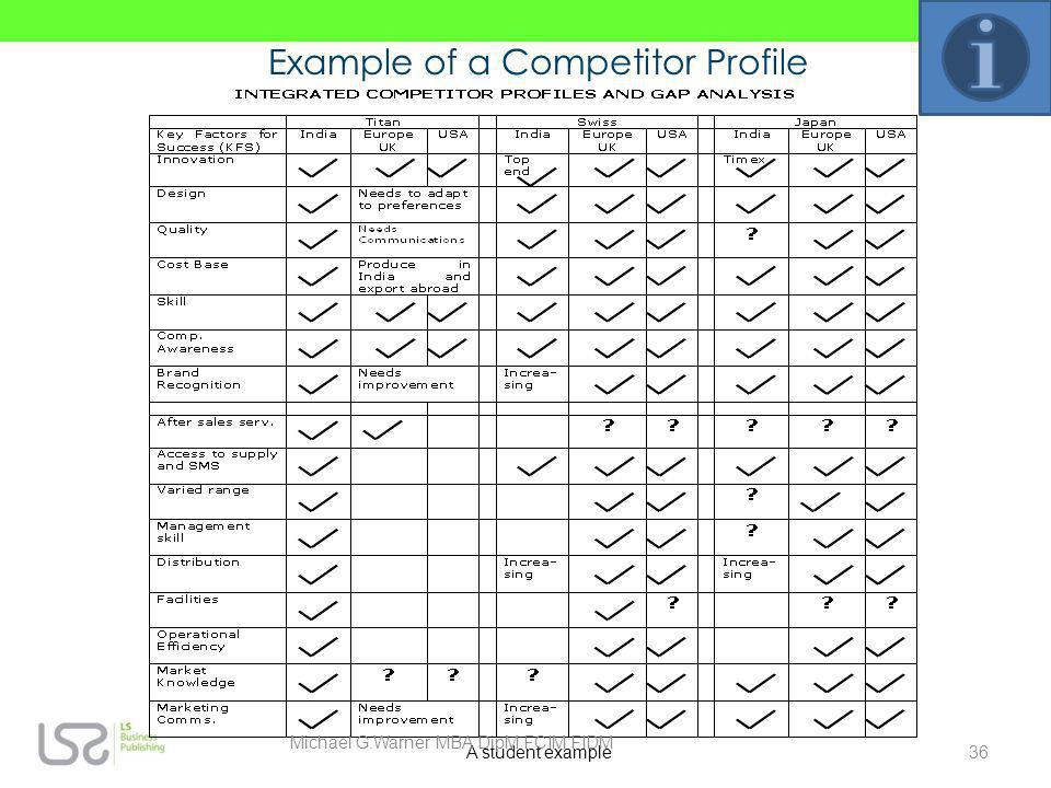 Example of a Competitor Profile
