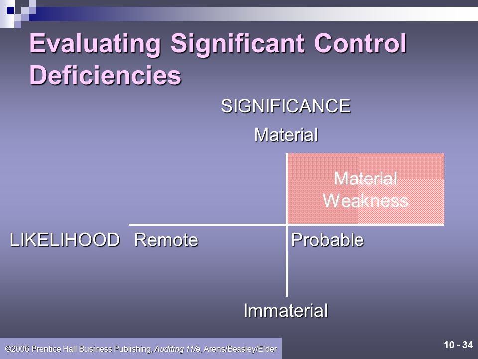 Evaluating Significant Control Deficiencies