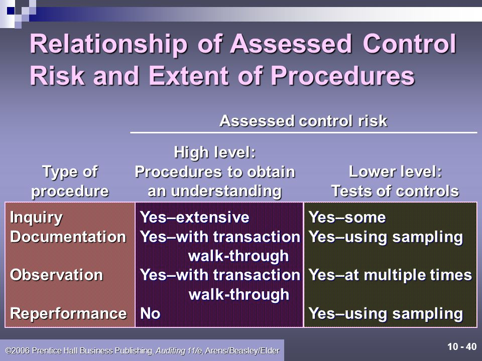 Relationship of Assessed Control Risk and Extent of Procedures