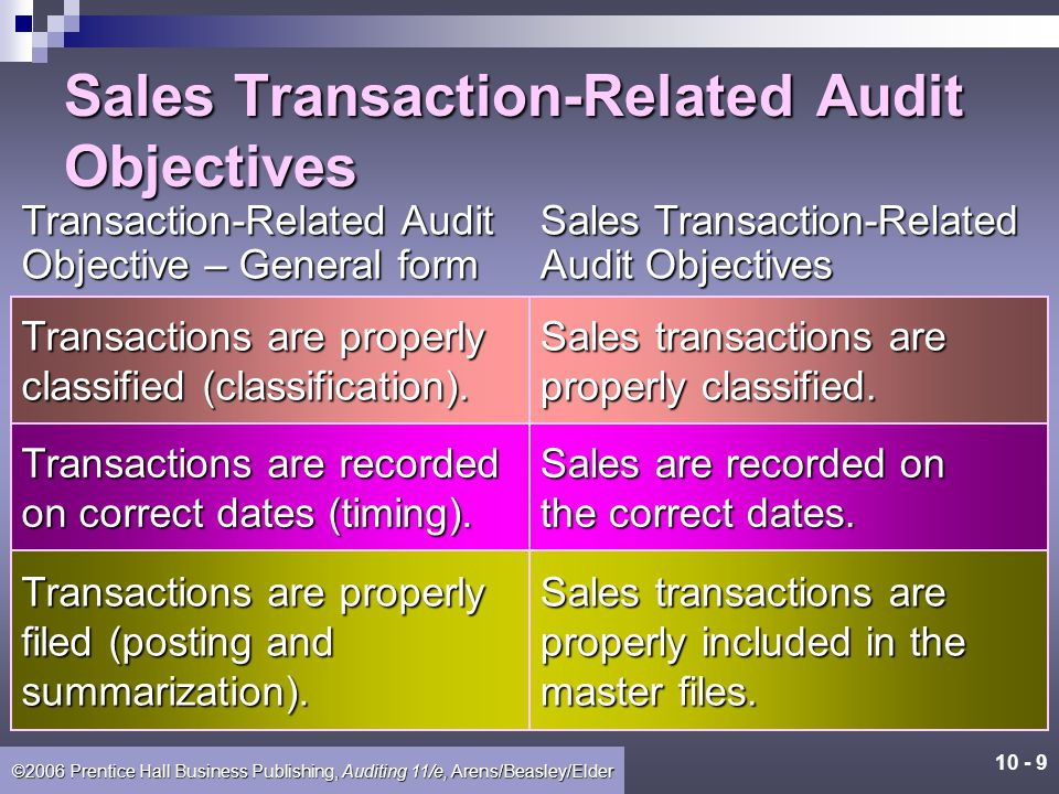 Sales Transaction-Related Audit Objectives