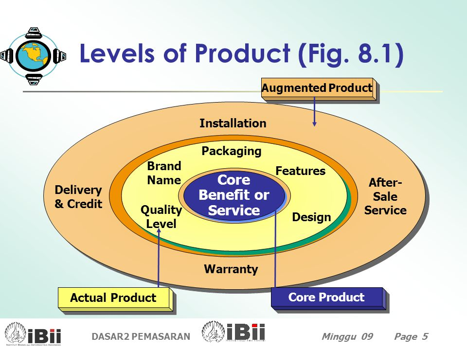 Levels of Product (Fig. 8.1)
