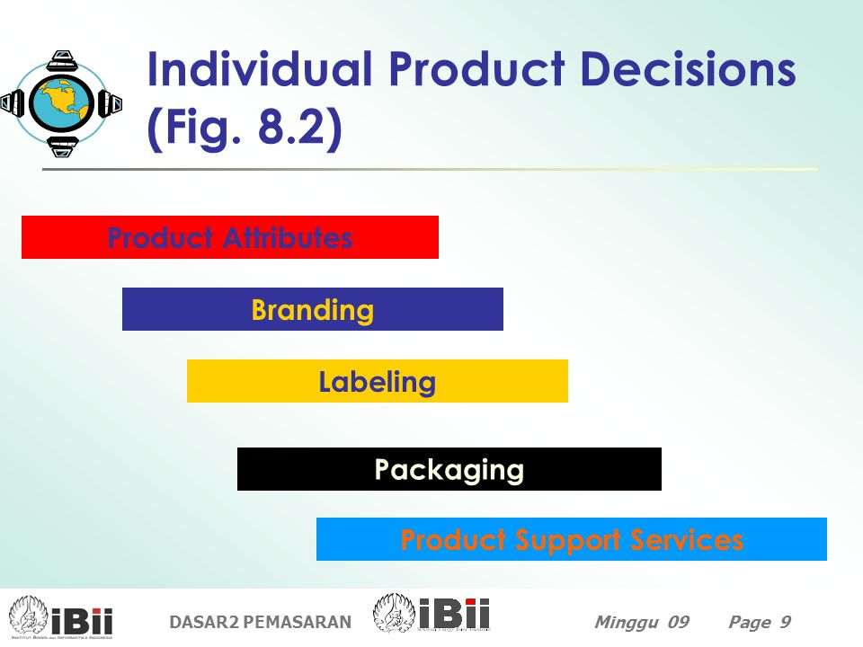 Individual Product Decisions (Fig. 8.2)