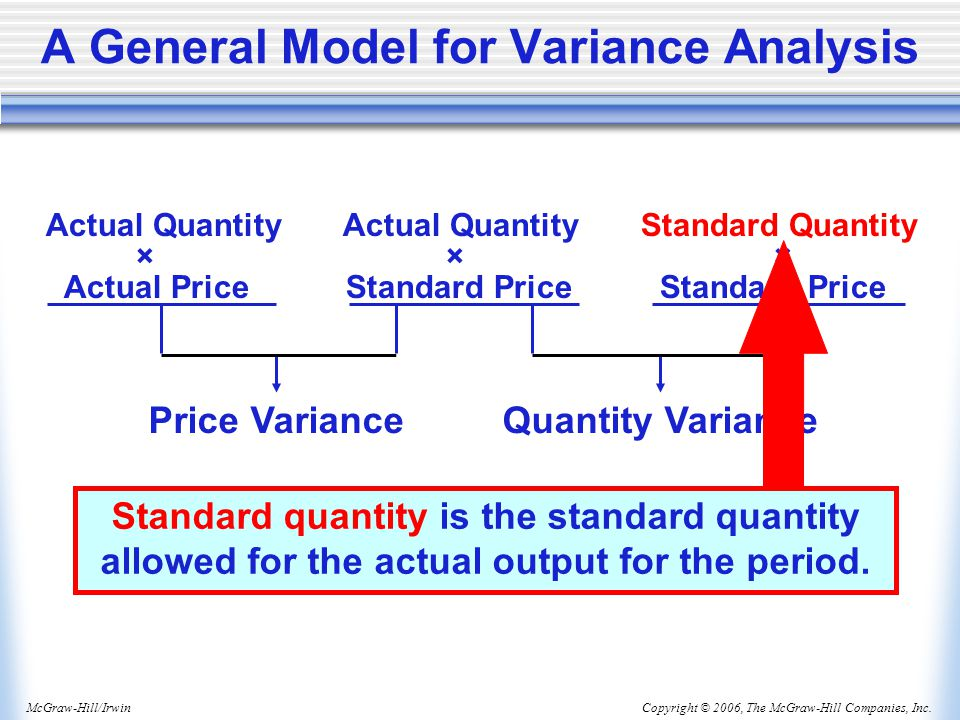 A General Model for Variance Analysis