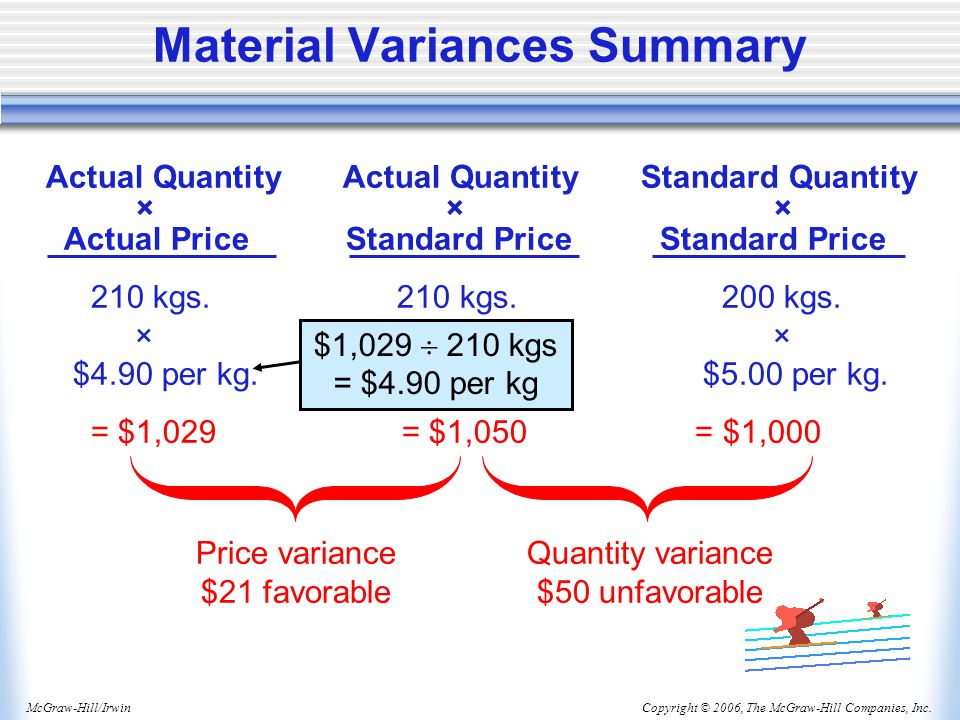 Material Variances Summary