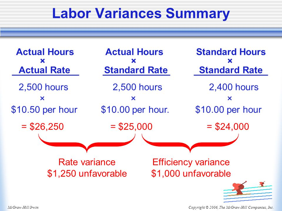 Labor Variances Summary