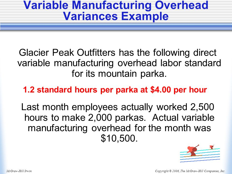 Variable Manufacturing Overhead Variances Example