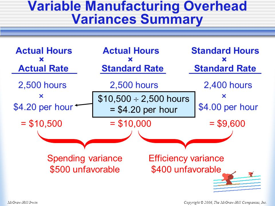 Variable Manufacturing Overhead Variances Summary