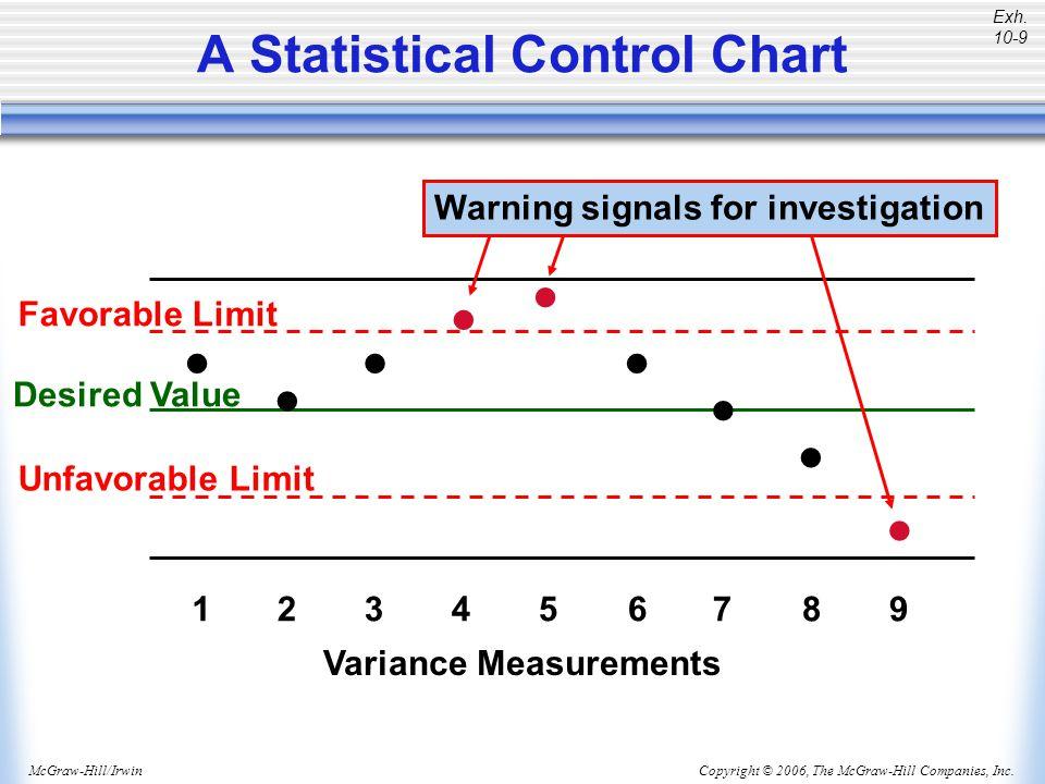 A Statistical Control Chart