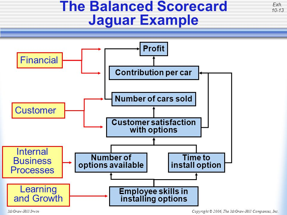 The Balanced Scorecard Jaguar Example