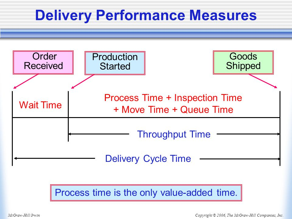 Delivery Performance Measures