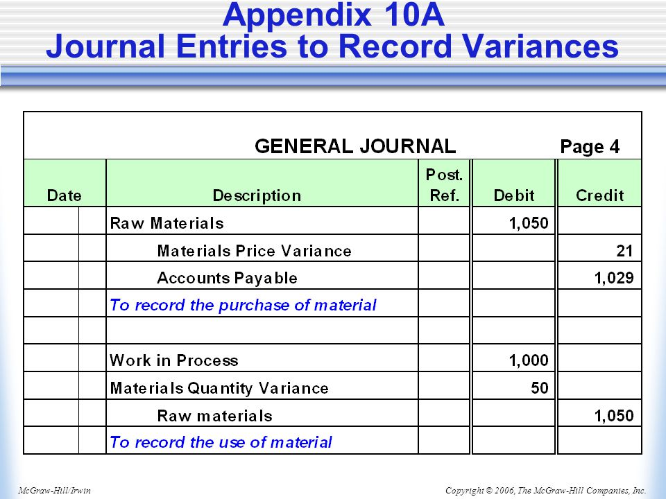 Appendix 10A Journal Entries to Record Variances