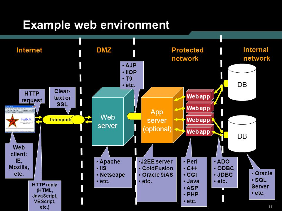 Example web environment