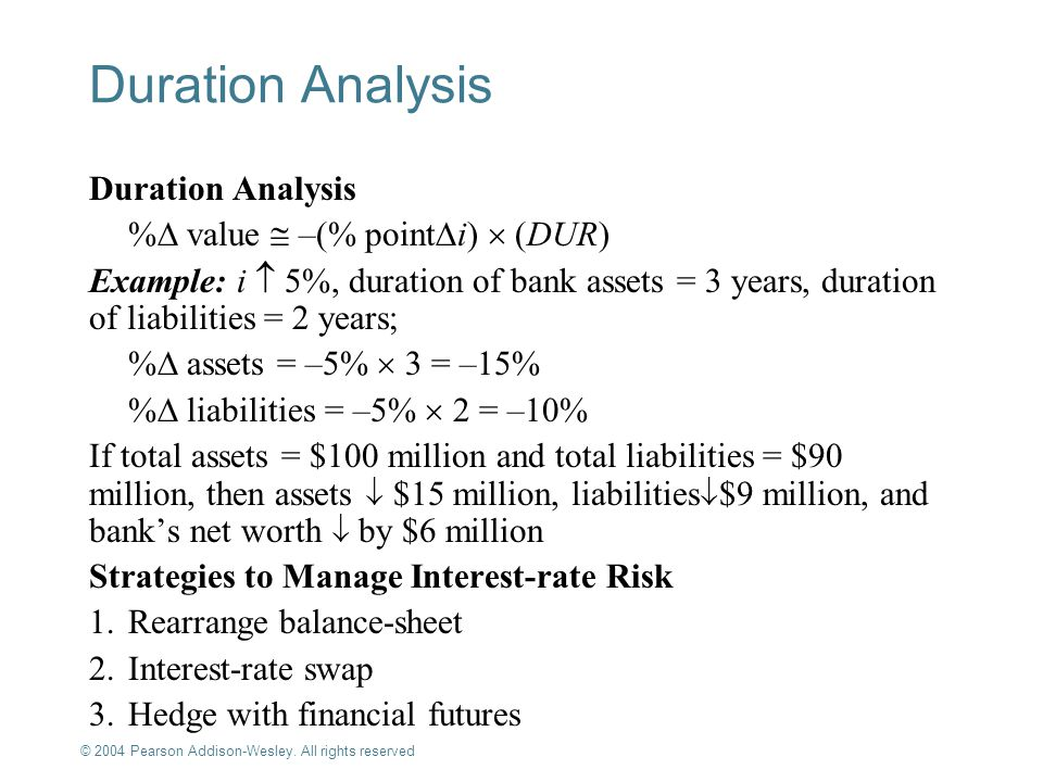 Duration Analysis Duration Analysis % value  –(% pointi)  (DUR)