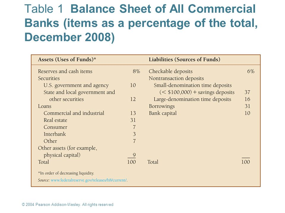 Table 1 Balance Sheet of All Commercial Banks (items as a percentage of the total, December 2008)