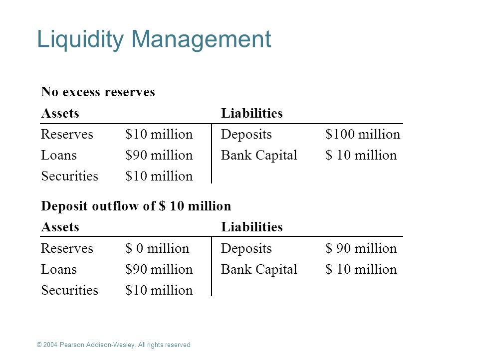 Liquidity Management No excess reserves Assets Liabilities