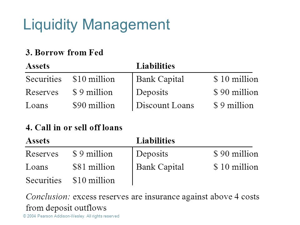 Liquidity Management 3. Borrow from Fed Assets Liabilities