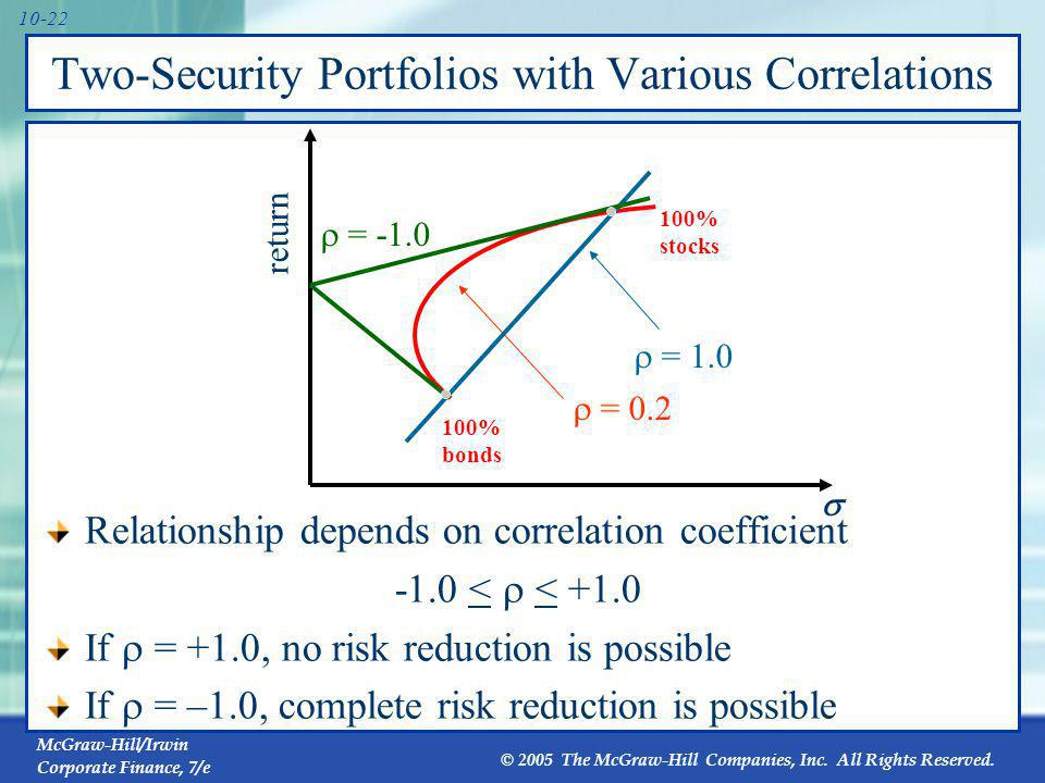 Portfolio Risk as a Function of the Number of Stocks in the Portfolio