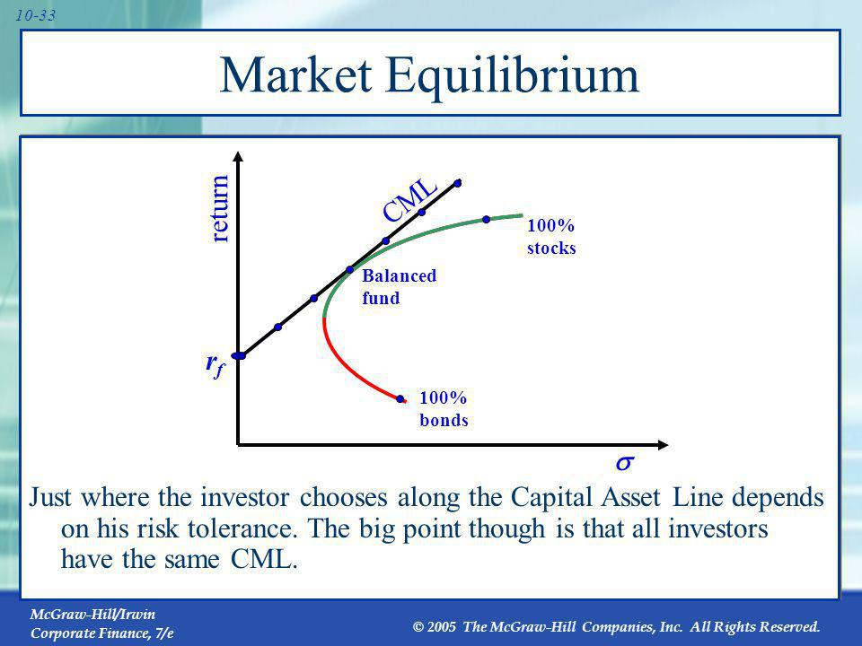 Market Equilibrium All investors have the same CML because they all have the same optimal risky portfolio given the risk-free rate.