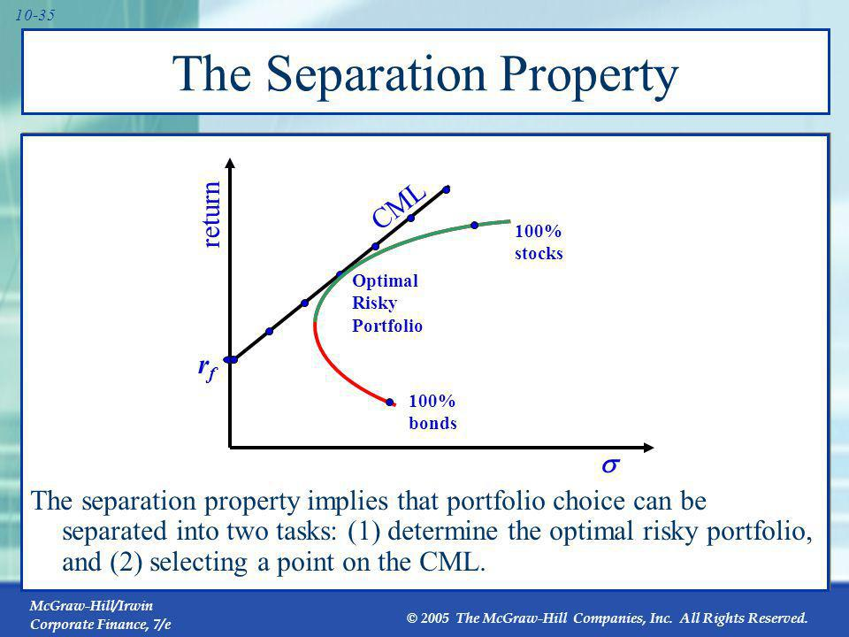 Optimal Risky Portfolio with a Risk-Free Asset